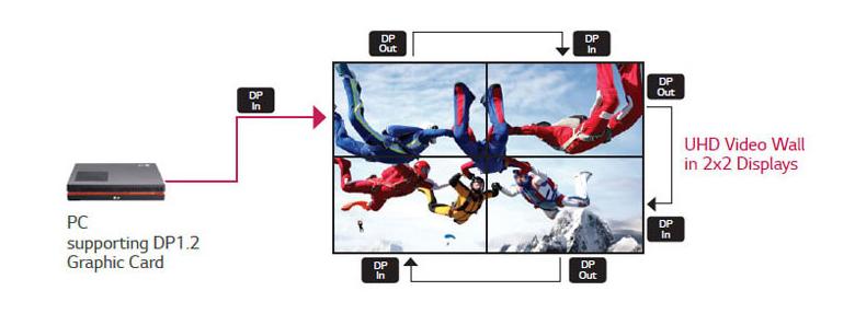 "LG LED/LCD 55"" Full HD Super Narrow Bezel Video Wall Display Melbourne Australia"